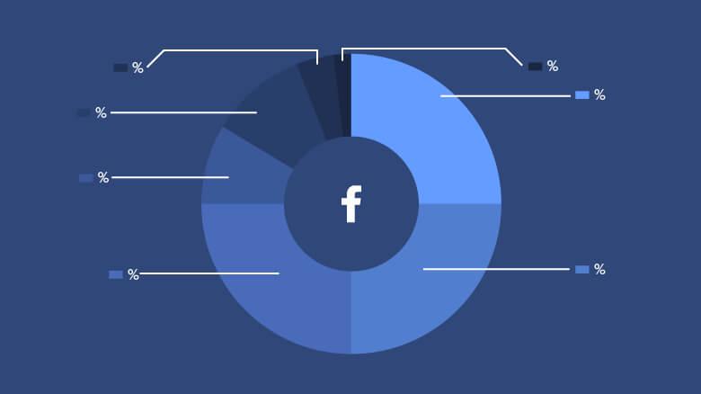 Állhíreknek ne dőlj be: újabb tévhit a fizetős Facebook és az adatok jogtalan használata