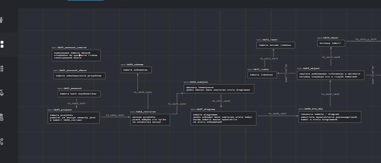 SqlDBD – adatbázis-modellezés online