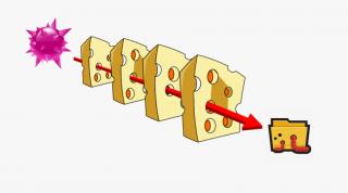 Hogyan működik a svájci sajt modell a rosszindulatú fertőzések megelőzésekor