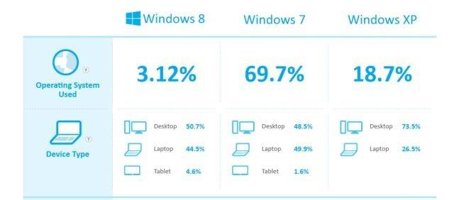 Magyaroknak tetszik legjobban a Windows 8!